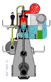 the marine diesel prime mover the two stroke plant anitmation courtesy of rick boggs s merchant marine mariner