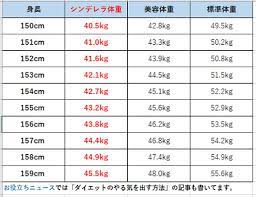 150 センチ 平均 体重