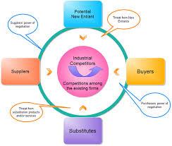 porter    s five forces model templates