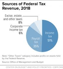 Us Government Revenue Pie Chart Policy Basics Where Do Federal Tax Revenues Come From