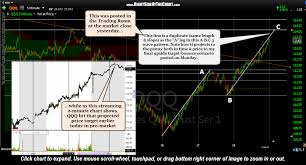 Pre Market Charts Stocks Qqq Bounce Target Hit In Pre Market Trading Stocks Likely