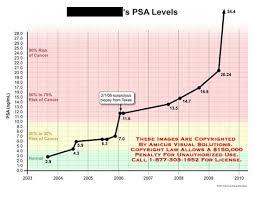 Cancer Psa Chart Amicus Illustration Of Amicus Chart Psa Level Cancer Biopsy Risk