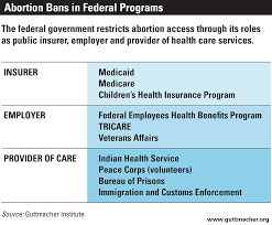 Va Medical Benefits Chart In Real Life Federal Restrictions On Abortion Coverage And