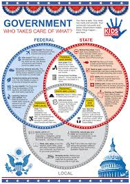 Great Infographic Venn Diagram For Comparing And Contrasting