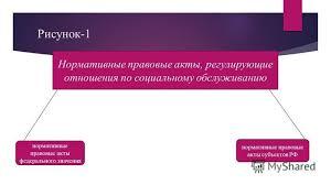 Презентация на тему Министерство общего и профессионального  4 Рисунок 1 Нормативные