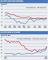 Historical Ethane Price Chart Us Ethane Ethylene Spikes Shift Economics Icis