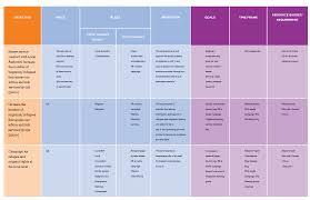 Unltd Developing Your Marketing Strategy Plan Learning