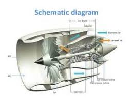 similiar ge jet engine diagram keywords simple jet engine diagram on ge leap engine diagram