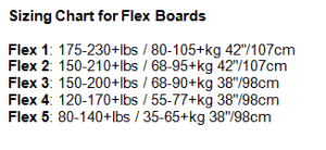 Longboard Weight Chart Loaded Vanguard Flex Review Longboards