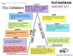 The Outsiders Plot Chart The Outsiders Plot Diagram Story Map Plot Pyramid Plot Chart Puzzle