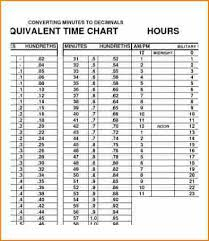 Minute Conversion Chart For Payroll Military Time Conversion Chart For Payroll Best Picture Of