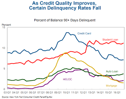 Student Loan Delinquency Rate Chart Student Loan Delinquency Rates Still Higher Than Other Types