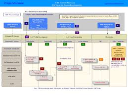 Sap Security Cross Functional Process Map Systems International