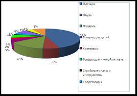 Дипломная работа Франчайзинг в России ru Рисунок 3 4