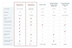 Beautyrest Mattress Comparison Chart Compare Mattress Brands To Ours And See How We Stack Up