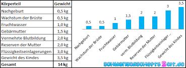 21 ssw gewichtszunahme tabelle