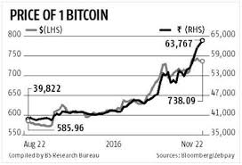 1 Btc To Inr Chart Bitcoin To Inr Chart Currency Exchange Rates