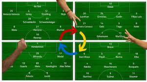 Football Tactics And Formations Explained The Most Common
