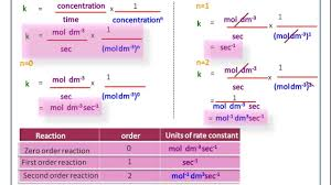 chemical kinetics 4 how to calculate units of rate constant for n number of order of reaction