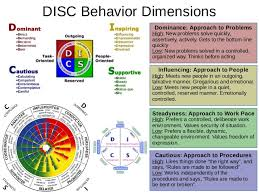 Disc Dominance Influence Steadiness Conscientiousness