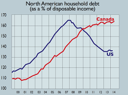 Chart Of The Day Canadas Household Debt
