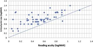 Reading Acuity In Albinism Evaluation With Mnread Charts