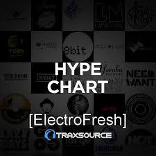 Mp3 Charts Free Download Dj Charts Free Download