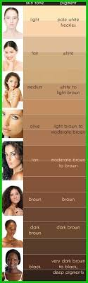Hair Colors For Your Skin Tone Chart 469 Choosing The Right