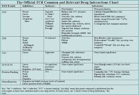 Psychiatric Medications Chart Drug Drug Interactions You Need To Know
