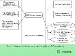 Презентация на тему тема Руководитель Студентка  6 6 Рис 3 Входные элементы и результаты работы mrp программы