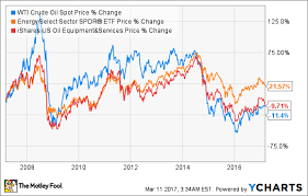 What Oil Stock Investors Can Learn From The Energy Crises Of