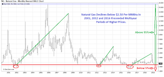 Natural Gas Long Term Chart Energy Update June 19th 2019 Energy Professionals