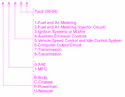 Obd Ii Code Chart Have A Code Obd Ii Trouble Codes Here Ford Explorer And