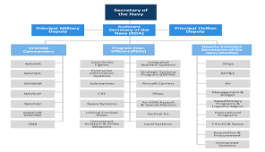 Navsea Organization Chart 2014 United States Special Operations Command Acquisition