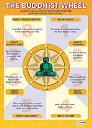 buddhist cheat sheet the buddhist wheel poster get yourself in balance with a small