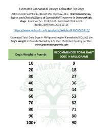 How Much Cbd Should I Take Green Heart Growth Hemp Derived