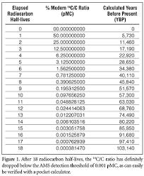 C14 Half Life Graph