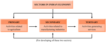 development and multidimensional approach iss essay  sectors contribution to gdp sectors of n economy