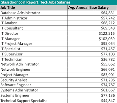 as long as i m putting up charts here s another that glassdoor ran for us looking at the companies that pay the highest salaries for specific jobs