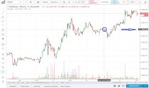 How To Use Binance Charts Sending Bts To Poloniex From Wallet