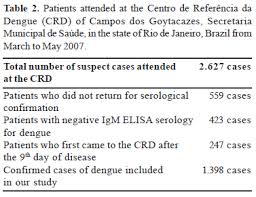 Alteration In The Erythrocyte Sedimentation Rate In Dengue