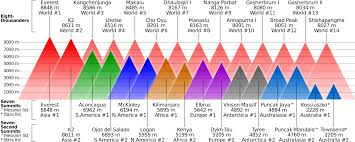 Higher Peak Altitude Chart Kilimanjaro Facts That Will Impress You And Climbing Friends