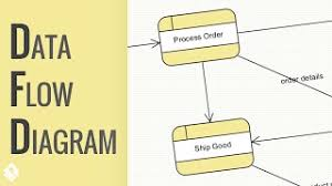 tutorial on how to draw a data flow diagram  dfd