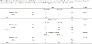 Audiological Findings In Pacients Treated With Radiotherapy