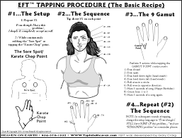 Eft Chart Tapping Chart
