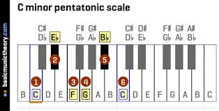 Basicmusictheory Com C Minor Pentatonic Scale