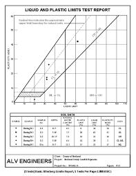 Soil Classification Chart Australia Grain Size Distribution Atterberg Limits And Soil