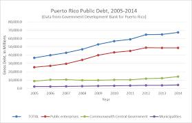 Puerto Rico Charts The Economics Of Debt In Puerto Rico Asp American Security