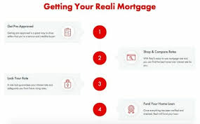 Comparing Mortgage Lenders Reali Loans Review 2019 Get A Mortgage In 17 Days Formerly