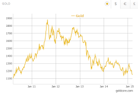 Gold Bullion Price Chart Uk Gold Price Forecast To Double To Over 2 400 Per Ounce